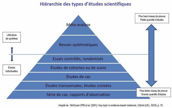Formation à la lecture critique d'études RCT