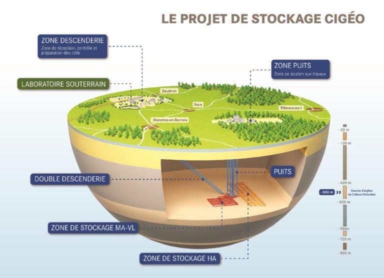 Evaluation socio-économique du projet : Cigéo constitue une forme « d'assurance » pour les générations futures